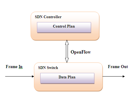 C. Traditional and SDN Structure: Traditional Networking: Traditional Networking Network consists of devices connected to each other for data transmission.