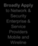 THE SIX SDN PRINCIPLES Separate networking software into 4 planes Forwarding, Control, Services and Management Centralize Management, Services and Control Planes Use the cloud for elastic scale and