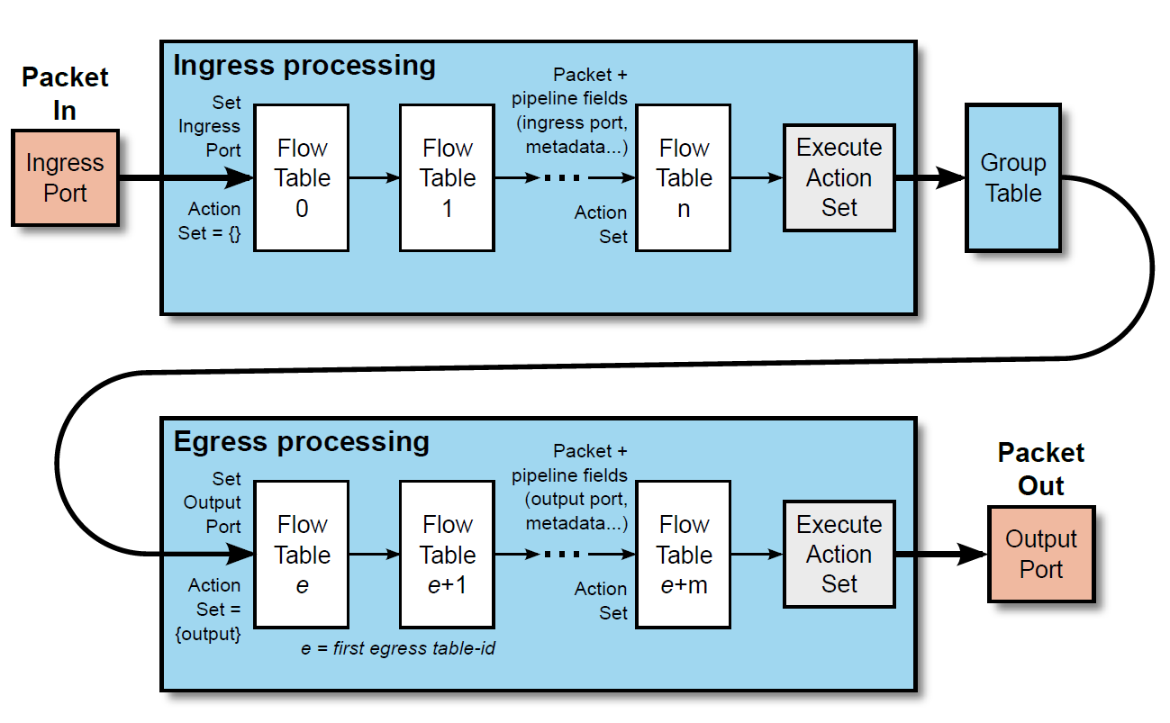 Packet flow through