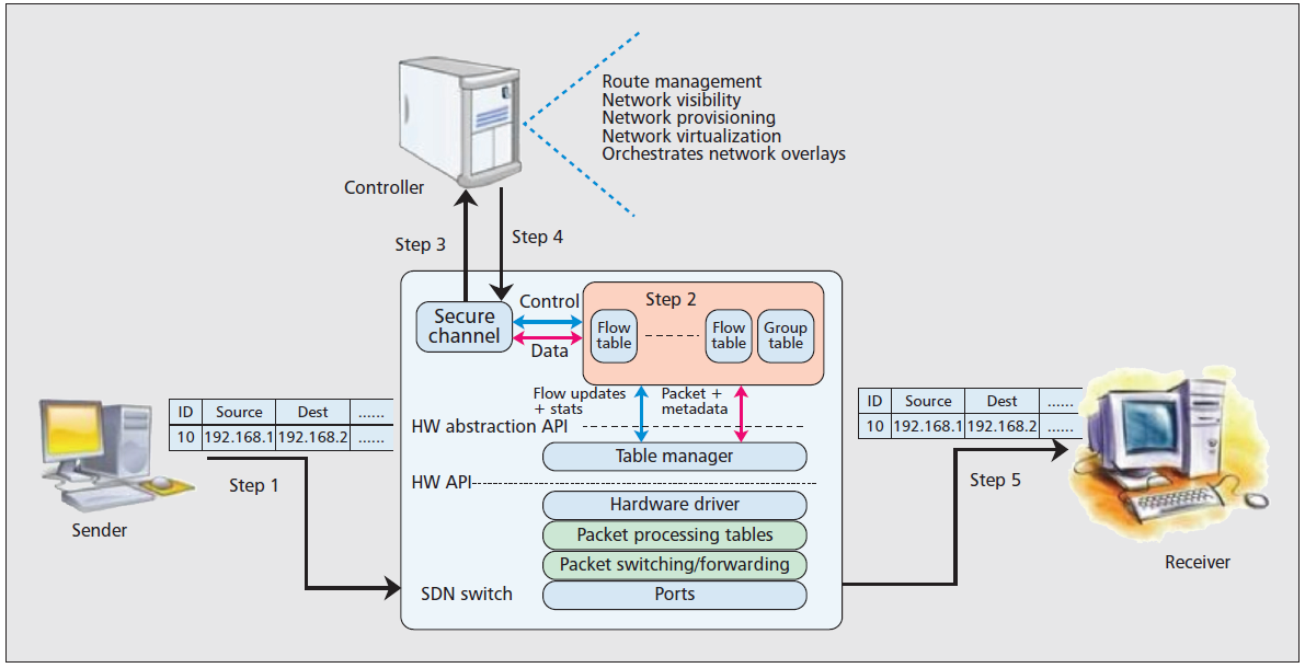 Operation of SDN (controller-switch) S. Sezer et al. Are we ready for SDN?