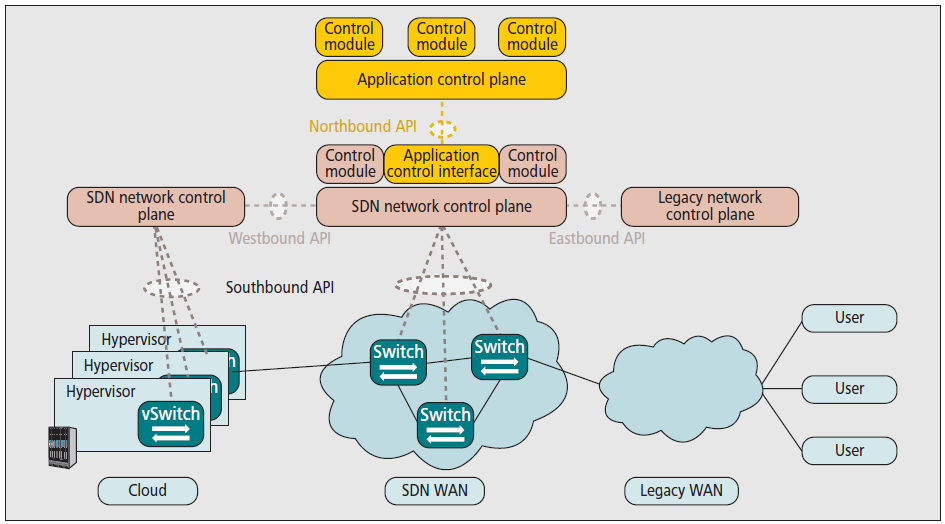 Interfaces of a SDN M. Jarschel et al.