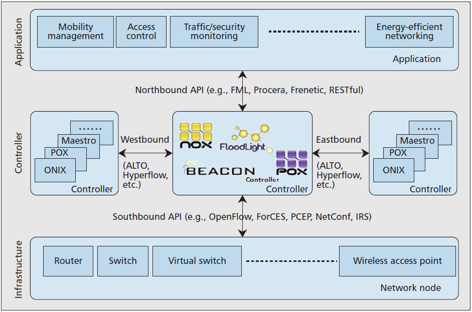 S. Sezer et al. Are we ready for SDN?