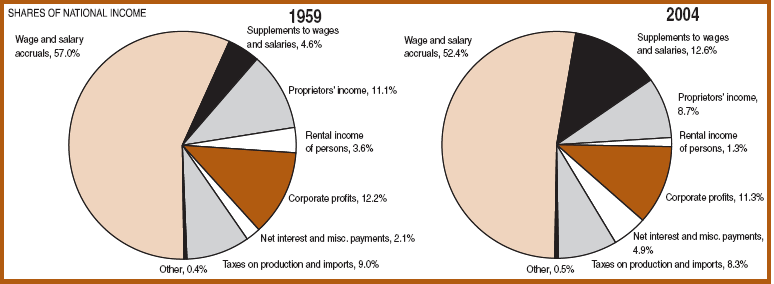 Graphical Summaries for Qualitative Data Example: Shares of National Income