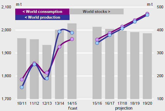 Food Availability Total grains: world supply and demand.
