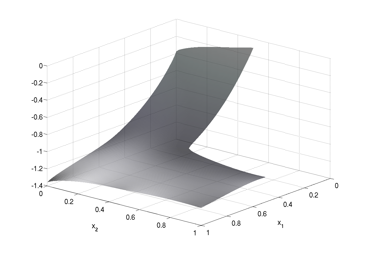 60 2. FINITE ELEMENT APPROXIMATION Figure 2.3. Data from Example 2.22; y h with h = 2 7 when is convex (left frame) and non-convex (right frame). for h = 2 i, i = 2,..., 8.