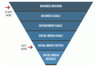 Social Media Strategy Without a plan you plan to What does success look like?