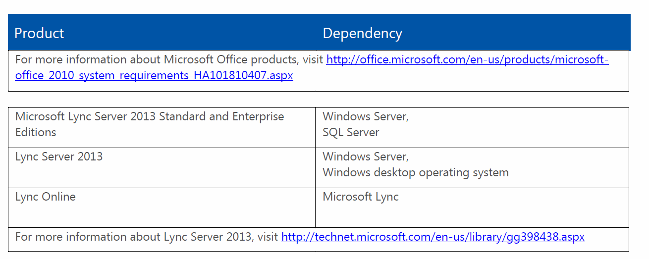 Licensing prerequisites for Lync Server 2013 - Microsoft Software License Dependency