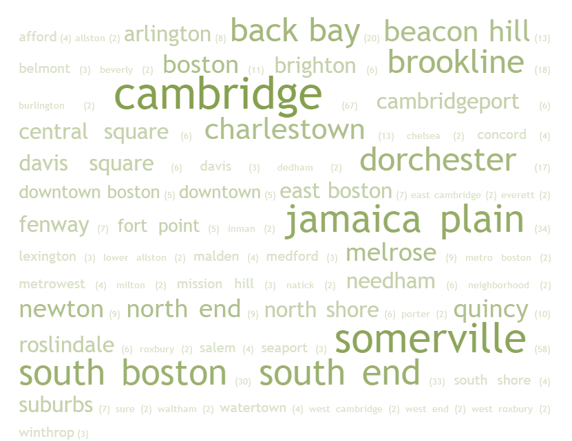 Cambridge, Somerville, JP are hot Q: If you were looking for a new place