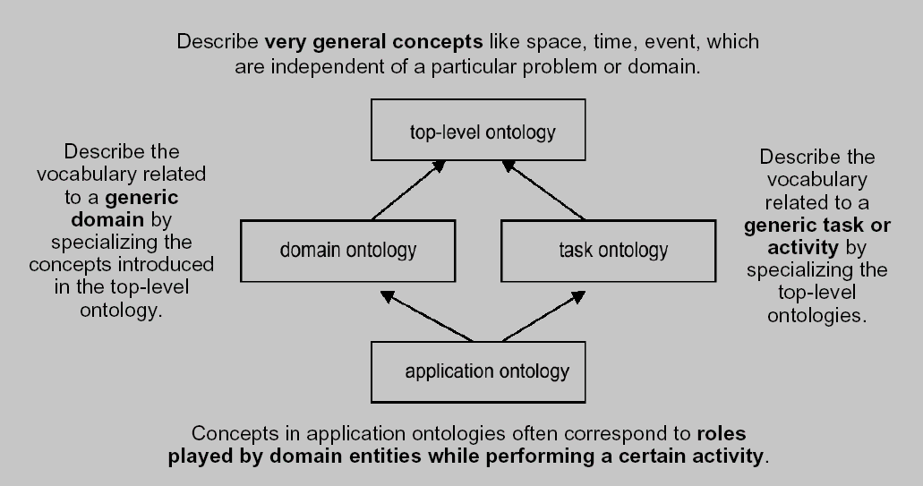 Types of Ontologies