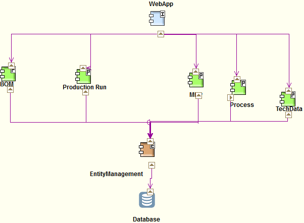 Figure 25. Service implementation example 4.1.