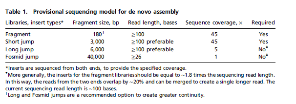 De-novo assembly recommendations Paired-end sequencing provides more information than single-end sequencing Paired-end is different from mate-pair the first line in this table refers to paired-end