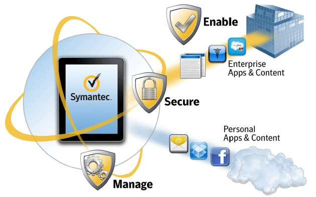 Symantec Mobile Management Robust visibility & control for ios, Android and Windows Phone Enable Activate enterprise access, apps and data easily and automatically Secure Protect