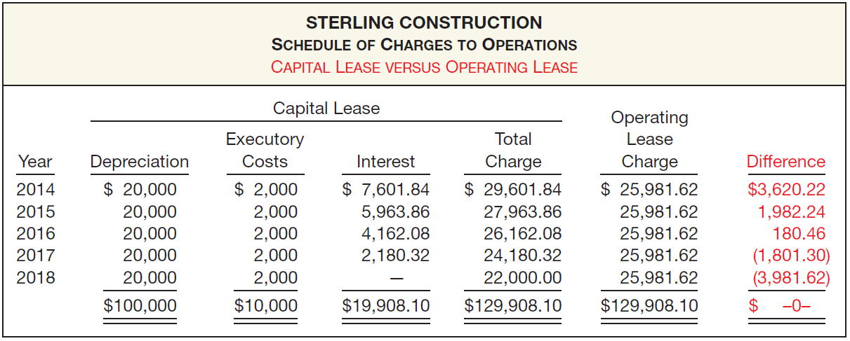 Accounting by the Lessee Illustration 21-8 Comparison of Charges to Operations Capital vs.
