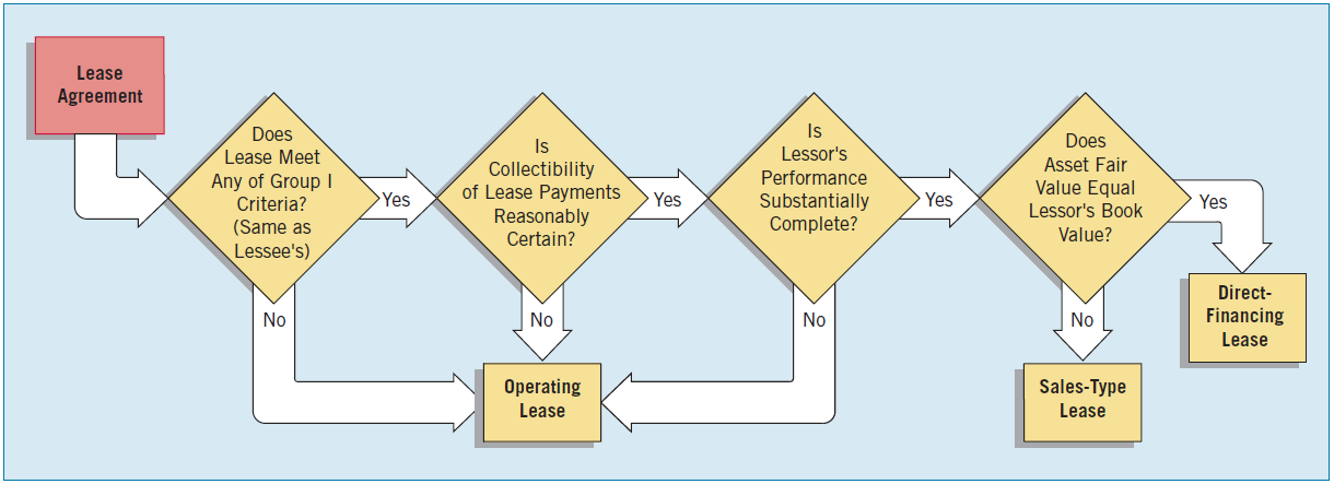 Accounting by the Lessor Classification of Leases by the Lessor Illustration 21-11 A lessor may