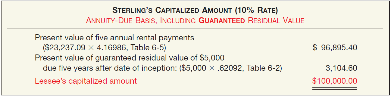 Special Lease Accounting Problems Guaranteed Residual Value (Lessee Accounting) Computation of