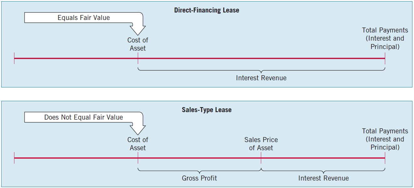 Sales-Type Leases (Lessor) Direct-Financing