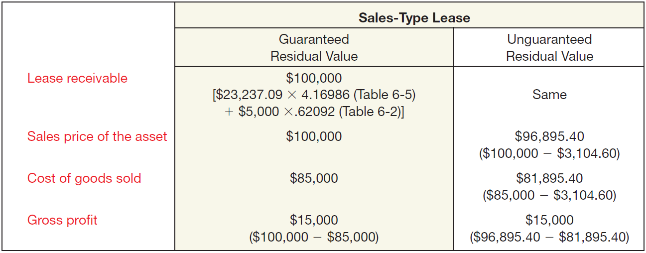 Sales-Type Leases (Lessor) Computation of Lease Amounts by