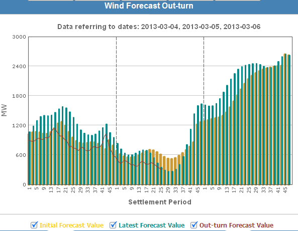 Metered wind generation forecast Use same process to forecast embedded wind Have