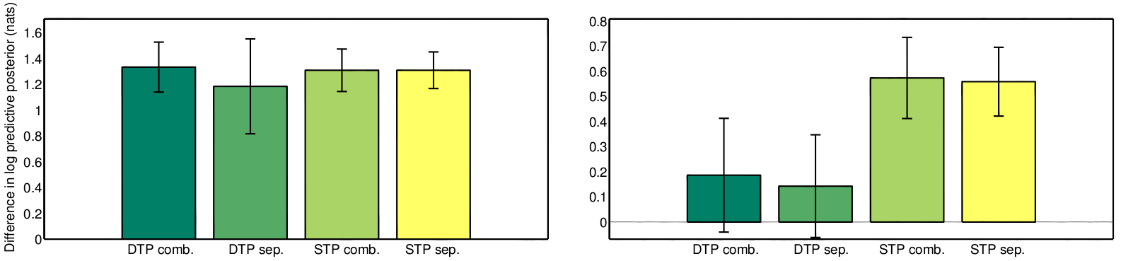 Figure 4: The difference between four versions of NIGP and a standard GP model on a pendulum prediction task. DTP stands for deterministic test point and STP is stochastic test point. Comb. and sep.