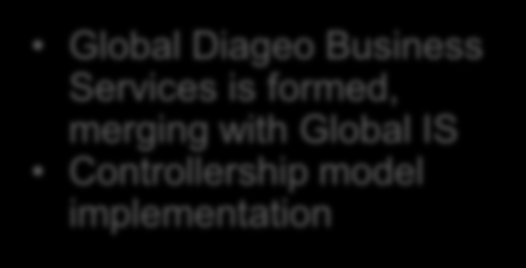 DIAGEO S SHARED SERVICES JOURNEY The role and contribution from business services has increased due to strong executive sponsorship and a need to reduce operating costs in Diageo Standard financial