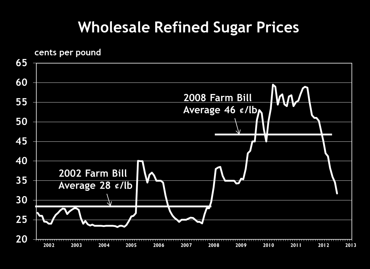 Economic Effects of the Sugar Program Since the 2008 Farm Bill & Policy Implications for the 2013 Farm Bill June 3, 2013 Overview Changes to the sugar program in the 2008 farm bill made a bad program