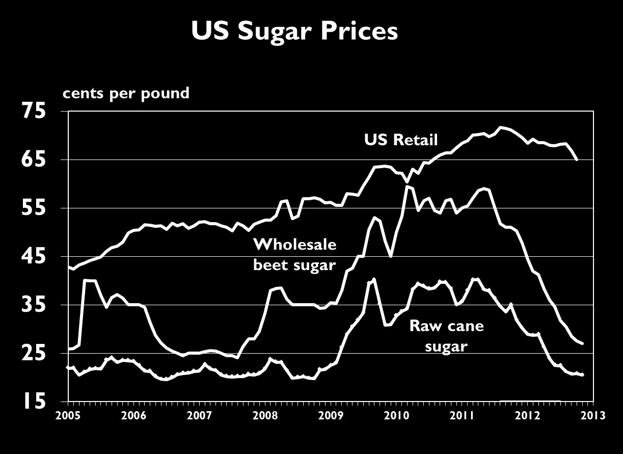 Changes to the sugar program in the 2008 farm bill Sugar producers got Congress to increase their support price, keep marketing allotments in place for domestic processors, impose new restrictions on