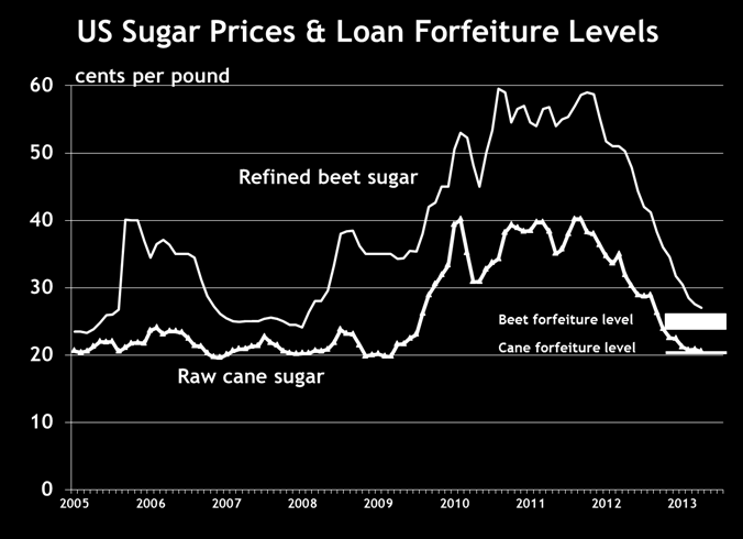 currently 1.125 percent per year. (In contrast to other commodity programs, loans are made to the companies that process sugar, not to individual farmers.