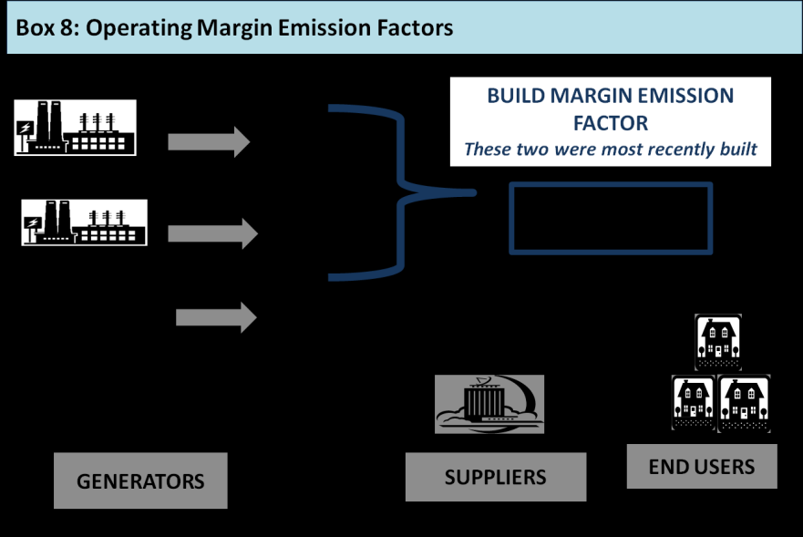 Appendix A: Operating and Build Margin emission factors Many companies are familiar with average grid emission factors in the context of completing their GHG inventory, but have also had experience
