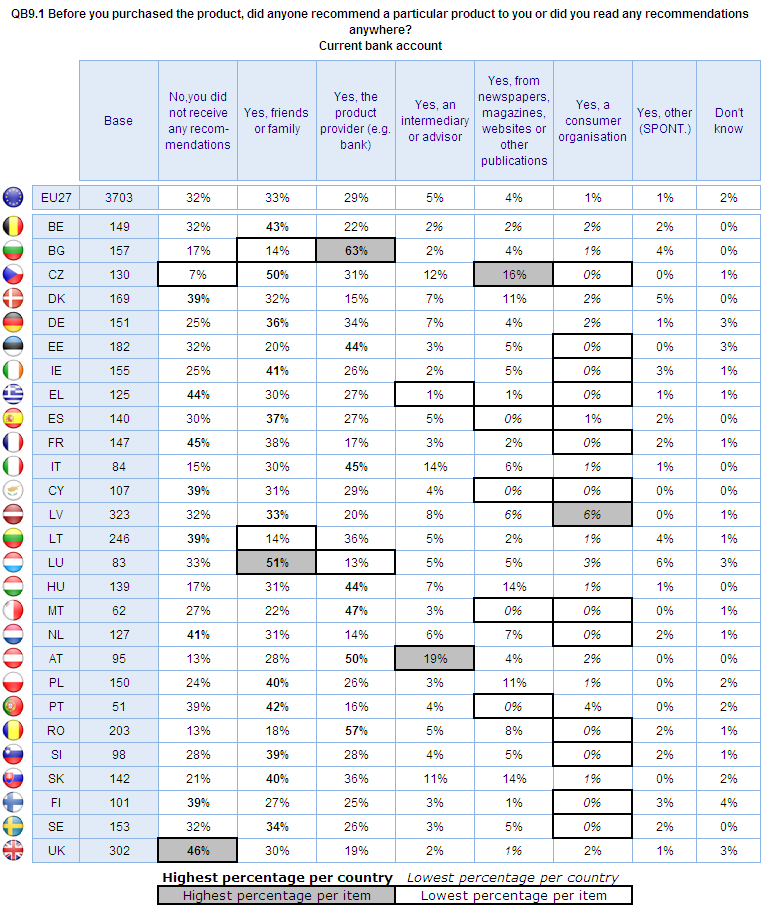 Recommendations for current bank accounts Looking at differences by Member State (figure 42), at least a third of respondents in 1 Member States say they did not receive any recommendations when