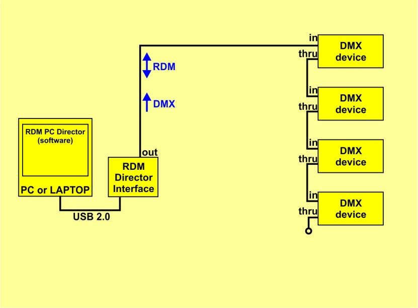 Connecting the RMD Director Interface to DMX system is very easy.