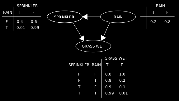 Bayesian Networks Directed acyclic graph (DAG) with: - Nodes: random variables + probability function - Edges: conditional dependencies Example: - Probablility of rain - Sprinkler is turned on if it