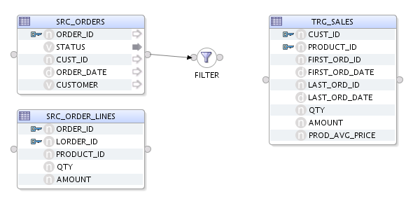 Figure 4 22 Filter on SRC_ORDERS 3. Select the filter in the Source Diagram to display the filter properties in the Property Inspector. 4. In the Condition tab of the Property Inspector, modify the filter rule by typing: SRC_ORDERS.