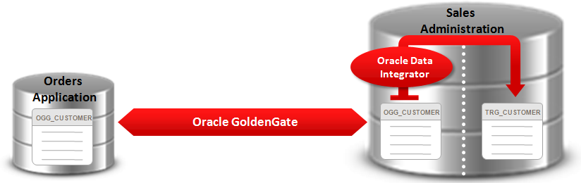 9 Using Oracle Data Integrator with Oracle GoldenGate 9.1 Introduction This chapter describes how to configure and use Changed Data Capture (CDC) with Oracle GoldenGate and Oracle Data Integrator.