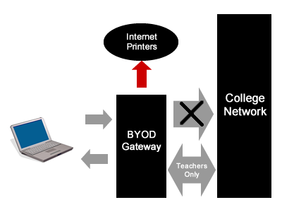 Option One Bring Your Own Device (BYOD) The Bring Your Own Device (BYOD) option allows for students in Years 6 12 to purchase their own laptop and use it at school.