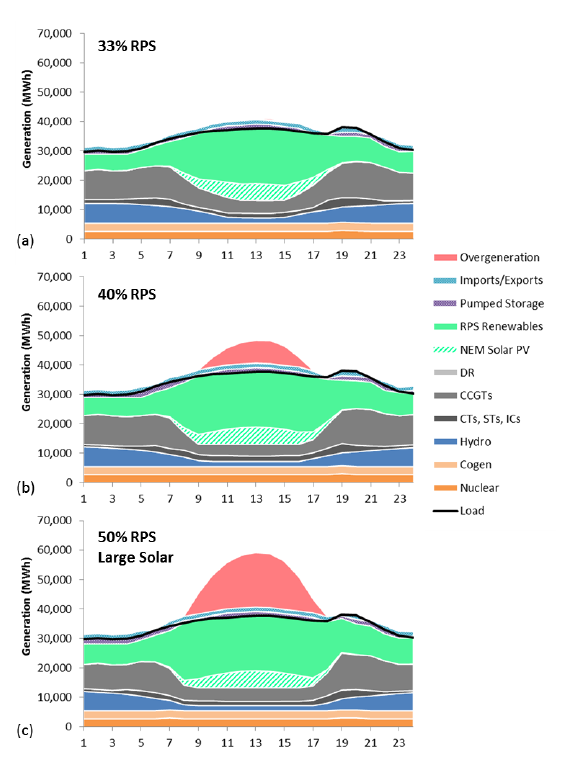 Overgeneration is the Most Significant Integration Challenge Chart shows increasing overgeneration above 33% Overgeneration is very high on some days under the 50% Large Solar case Fossil