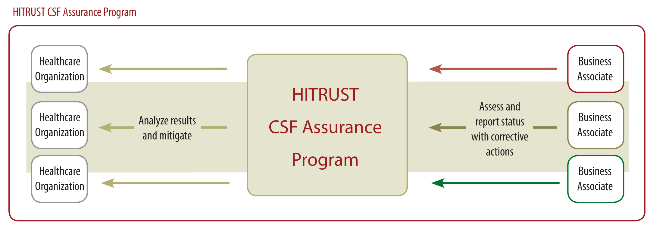 CSF Assurance Program Provides a common set of information security requirements, assessment tools and reporting processes Reduces the