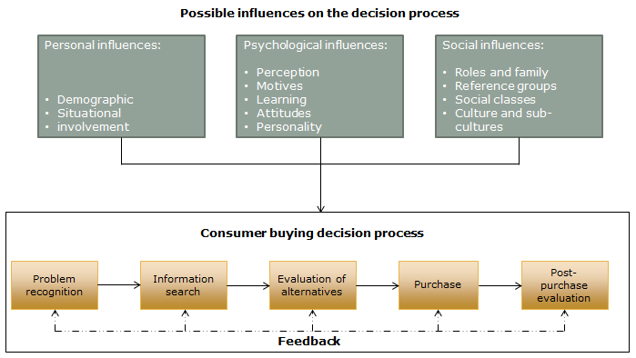 B203A Q. Week 9 Marketing Chapter 4 Chapter 6 Q1) Describe a major purchase that you have made on a proper example, and discuss the different stages of your consumer decisionmaking-process.