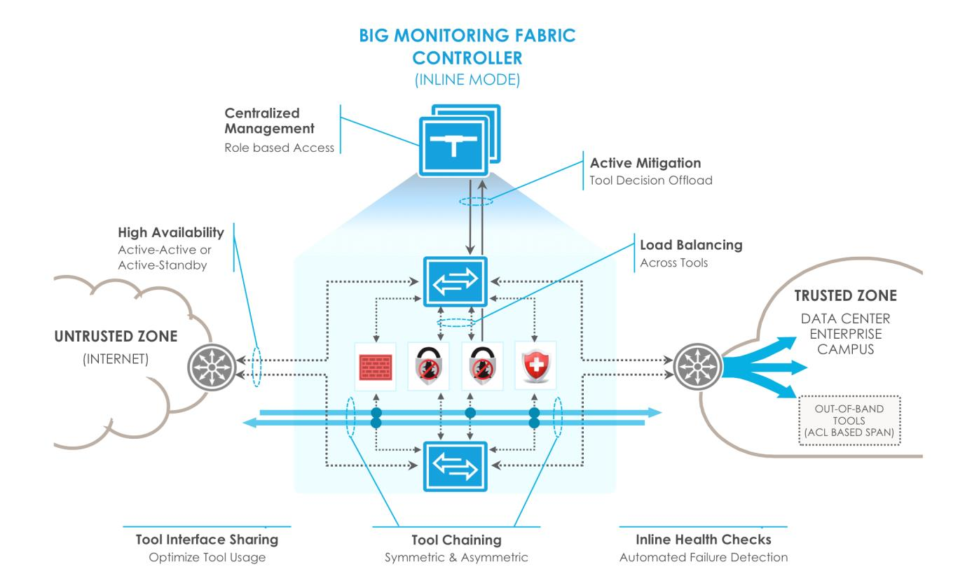"Figure 3: Big Monitoring Fabric - Inline Deployment ""For our security initiative, we selected Big Switch for our inline monitoring due to its ease of deployment and operation,"