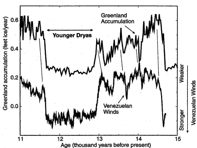 made Stronger winds in Venezuela Polar Front at various Times (Fig.