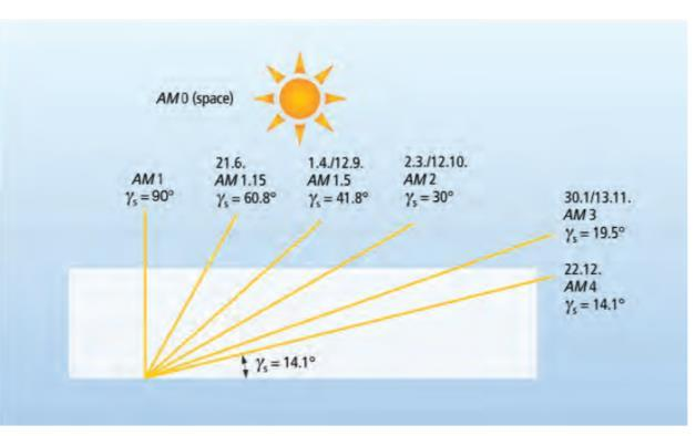 Atmospheric Effects Air Mass Factor Sun elevation