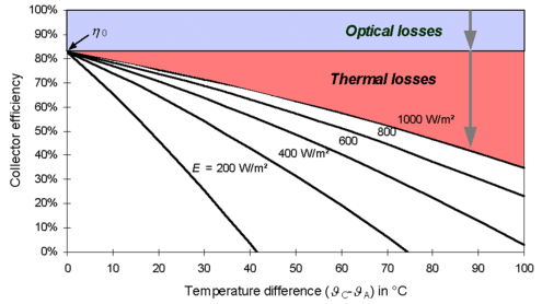 Collector energy performance Q A : available thermal power (W/m 2 ) G: incident irradiance on the glass pane (W/m 2 ) G A : available irradiance at the absorber, converted into heat (W/m 2 ) Q L :
