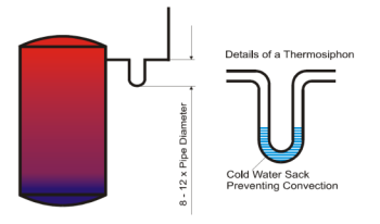 Storage tank heat losses Storage losses can be up to 30% of total