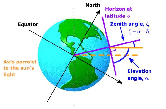 org In northern hemisphere: = 90 φ + δ ζ