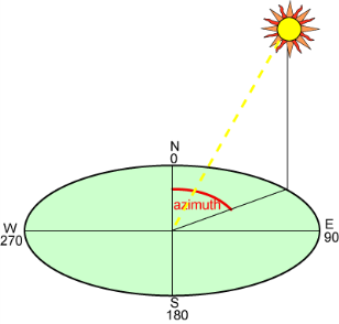 Calculating the Sun s Position Source: