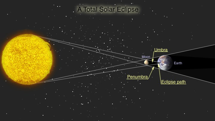 Lunar Eclipses pictures 1 Lunar eclipses are more common than solar eclipses because the Earth casts a bigger shadow than the Moon penumbral lunar eclipses are easy to miss since all you see is a