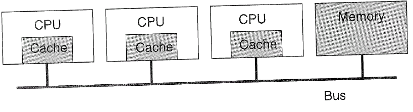 Multiprocessors Coherent Overloaded bus > cache memory
