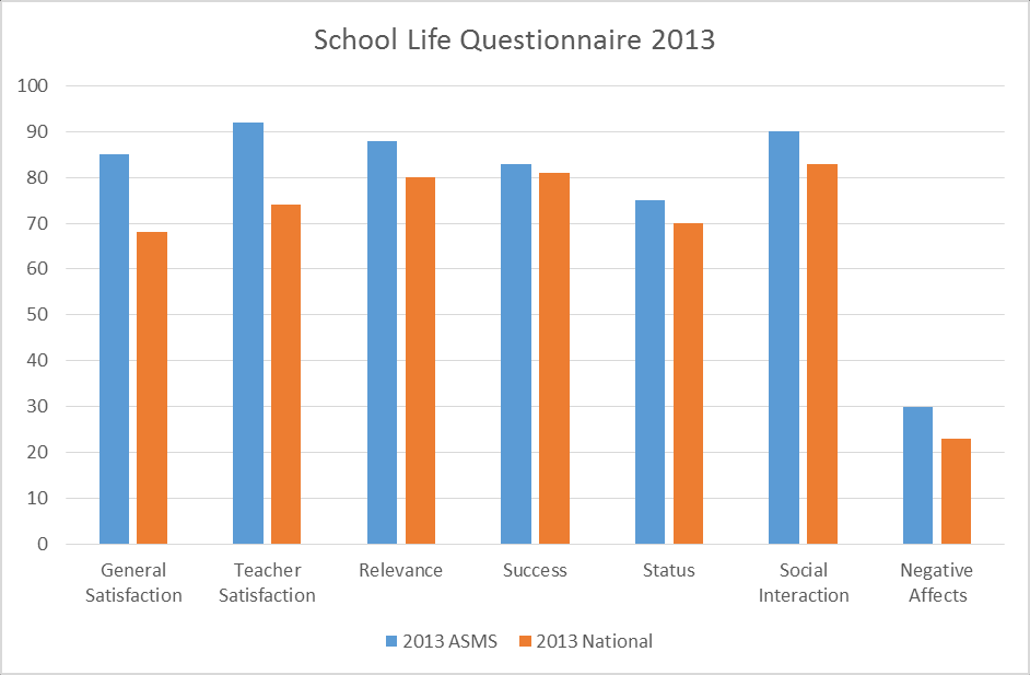 Figure 2: ASMS School Life Questionnaire response 2011-2013 Figure 3: ASMS 2013 School Life Questionnaire response compared with national average.