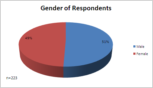 4. ANALYSIS AND FINDINGS 4.1. Respondents Profile 4.1.1. Gender, Age, Education and District Representation The male respondents were 51% and female 49%.