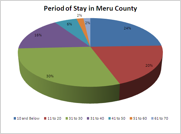Figure 1: Characteristics of Respondents 4.1.2. Period of Stay in Meru County As shown in figure 2 over 56% of the respondents have stayed in Meru County for more than 30 years.