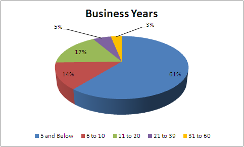Figure 3: Respondent Relationship with the business 4.2. Enterprises Profile 4.2.1.